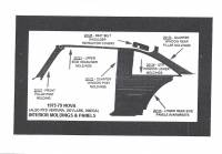 1975-79 Nova Interior Moldings and Panels